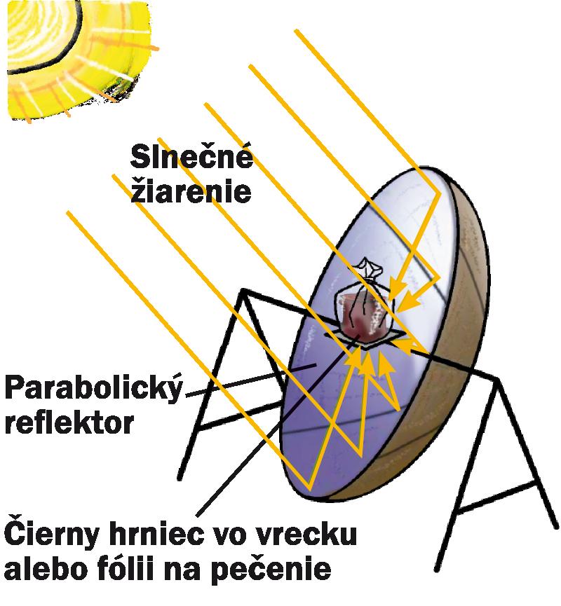 Koncentračné (reflexné) solárne variče odrážajú lesklým povrchom  parabolického reflektora slnečné žiarenie koncentrovane do svojho ohniska 4ea7c674be3